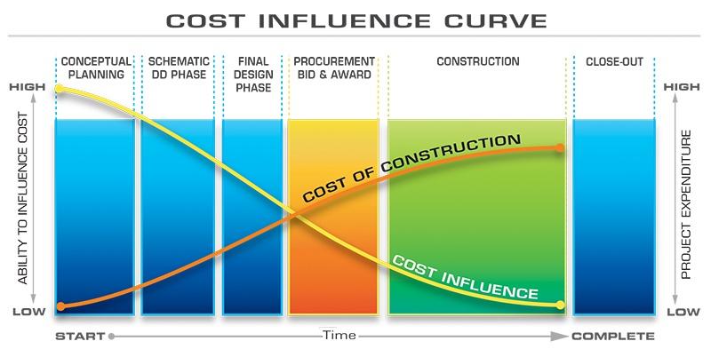 Construction Cost Influence Curve | Fiegen Construction