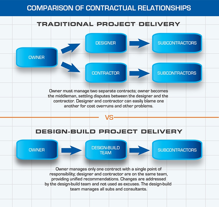 Design Build Contractual Relationship Infographic