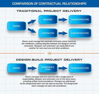 Design Build Contractual Relationship Infographic