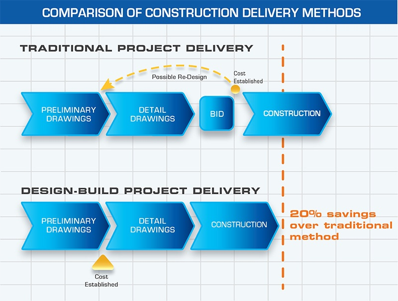 Design Build Delivery Infographic